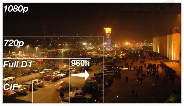 Tabel pixel bewakingscamera full hd