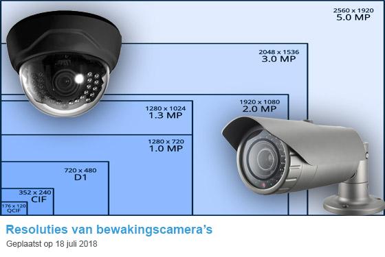 Verschillende resoluties bewakingscamera