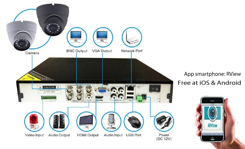 rview_app_camerasysteem_cctv