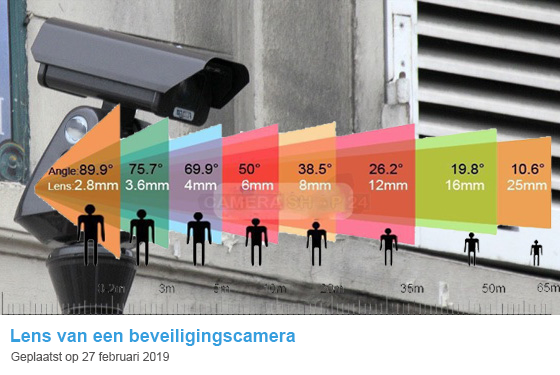 Welke lens beveiligingscamera