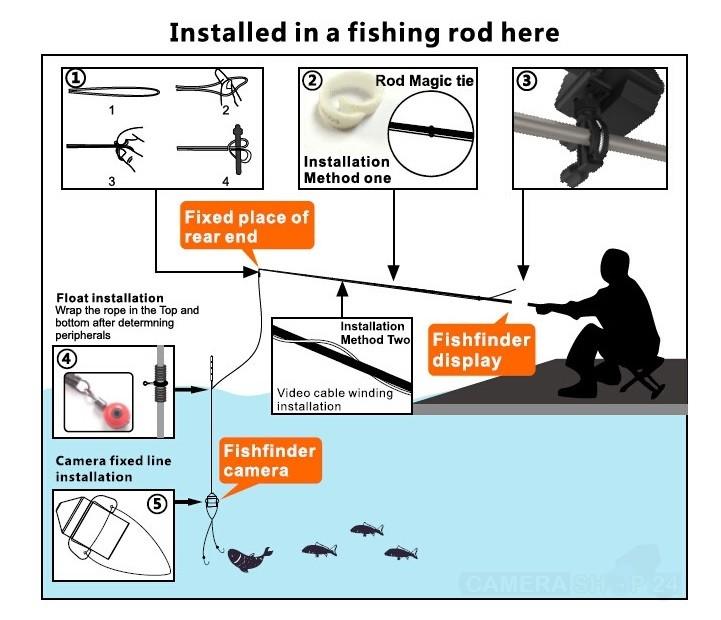 Goede onderwatercamera kopen fish finder afbeelding